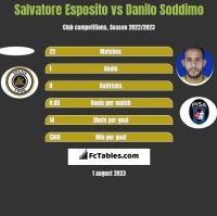 Salvatore Esposito vs Danilo Soddimo h2h player stats