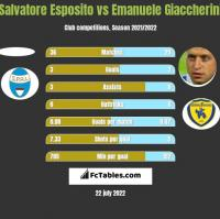 Salvatore Esposito vs Emanuele Giaccherini h2h player stats