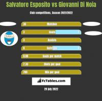 Salvatore Esposito vs Giovanni Di Noia h2h player stats
