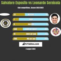Salvatore Esposito vs Leonardo Sernicola h2h player stats