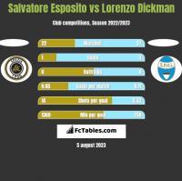 Salvatore Esposito vs Lorenzo Dickman h2h player stats