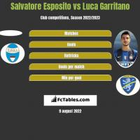 Salvatore Esposito vs Luca Garritano h2h player stats