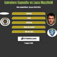Salvatore Esposito vs Luca Mazzitelli h2h player stats
