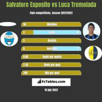 Salvatore Esposito vs Luca Tremolada h2h player stats