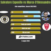Salvatore Esposito vs Marco D'Alessandro h2h player stats