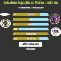 Salvatore Esposito vs Marko Jankovic h2h player stats