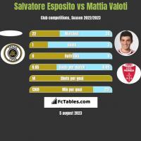Salvatore Esposito vs Mattia Valoti h2h player stats