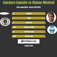 Salvatore Esposito vs Simone Missiroli h2h player stats