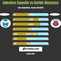 Salvatore Esposito vs Davide Mazzocco h2h player stats