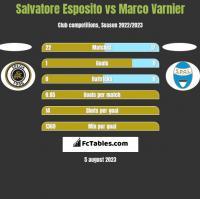 Salvatore Esposito vs Marco Varnier h2h player stats