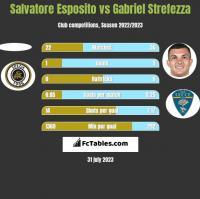 Salvatore Esposito vs Gabriel Strefezza h2h player stats