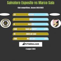 Salvatore Esposito vs Marco Sala h2h player stats