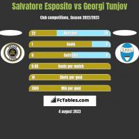 Salvatore Esposito vs Georgi Tunjov h2h player stats