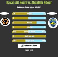 Rayan Ait Nouri vs Abdallah Ndour h2h player stats