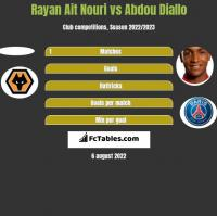 Rayan Ait Nouri vs Abdou Diallo h2h player stats