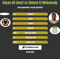 Rayan Ait Nouri vs Ahmed El Mohamady h2h player stats