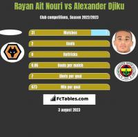 Rayan Ait Nouri vs Alexander Djiku h2h player stats
