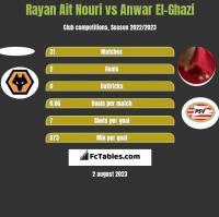 Rayan Ait Nouri vs Anwar El-Ghazi h2h player stats