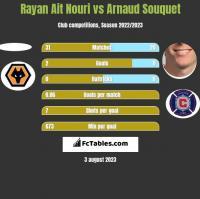 Rayan Ait Nouri vs Arnaud Souquet h2h player stats