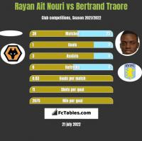Rayan Ait Nouri vs Bertrand Traore h2h player stats