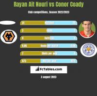 Rayan Ait Nouri vs Conor Coady h2h player stats