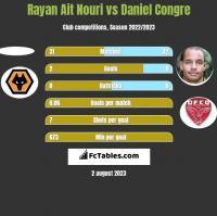 Rayan Ait Nouri vs Daniel Congre h2h player stats