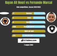 Rayan Ait Nouri vs Fernando Marcal h2h player stats