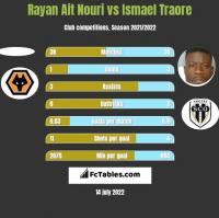 Rayan Ait Nouri vs Ismael Traore h2h player stats