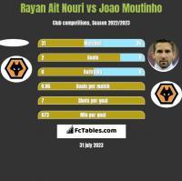 Rayan Ait Nouri vs Joao Moutinho h2h player stats