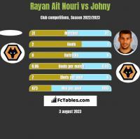 Rayan Ait Nouri vs Johny h2h player stats