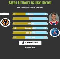 Rayan Ait Nouri vs Juan Bernat h2h player stats
