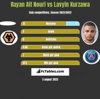Rayan Ait Nouri vs Lavyin Kurzawa h2h player stats