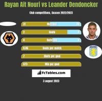 Rayan Ait Nouri vs Leander Dendoncker h2h player stats