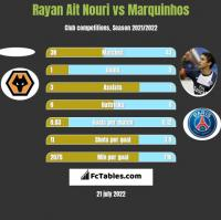 Rayan Ait Nouri vs Marquinhos h2h player stats