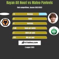Rayan Ait Nouri vs Mateo Pavlovic h2h player stats