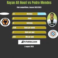 Rayan Ait Nouri vs Pedro Mendes h2h player stats
