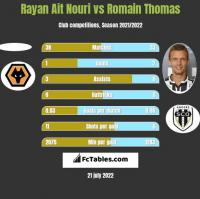 Rayan Ait Nouri vs Romain Thomas h2h player stats