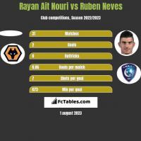 Rayan Ait Nouri vs Ruben Neves h2h player stats