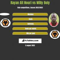 Rayan Ait Nouri vs Willy Boly h2h player stats