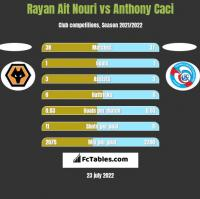 Rayan Ait Nouri vs Anthony Caci h2h player stats