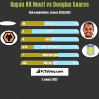 Rayan Ait Nouri vs Douglas Soares h2h player stats