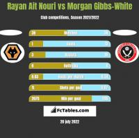 Rayan Ait Nouri vs Morgan Gibbs-White h2h player stats