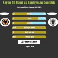 Rayan Ait Nouri vs Souleyman Doumbia h2h player stats