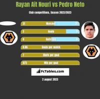 Rayan Ait Nouri vs Pedro Neto h2h player stats