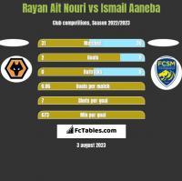 Rayan Ait Nouri vs Ismail Aaneba h2h player stats