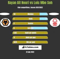 Rayan Ait Nouri vs Loic Mbe Soh h2h player stats