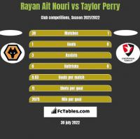 Rayan Ait Nouri vs Taylor Perry h2h player stats
