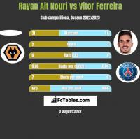 Rayan Ait Nouri vs Vitor Ferreira h2h player stats