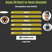 Rayan Ait Nouri vs Owen Otasowie h2h player stats