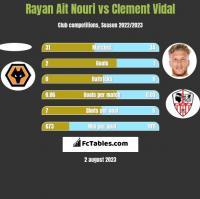 Rayan Ait Nouri vs Clement Vidal h2h player stats